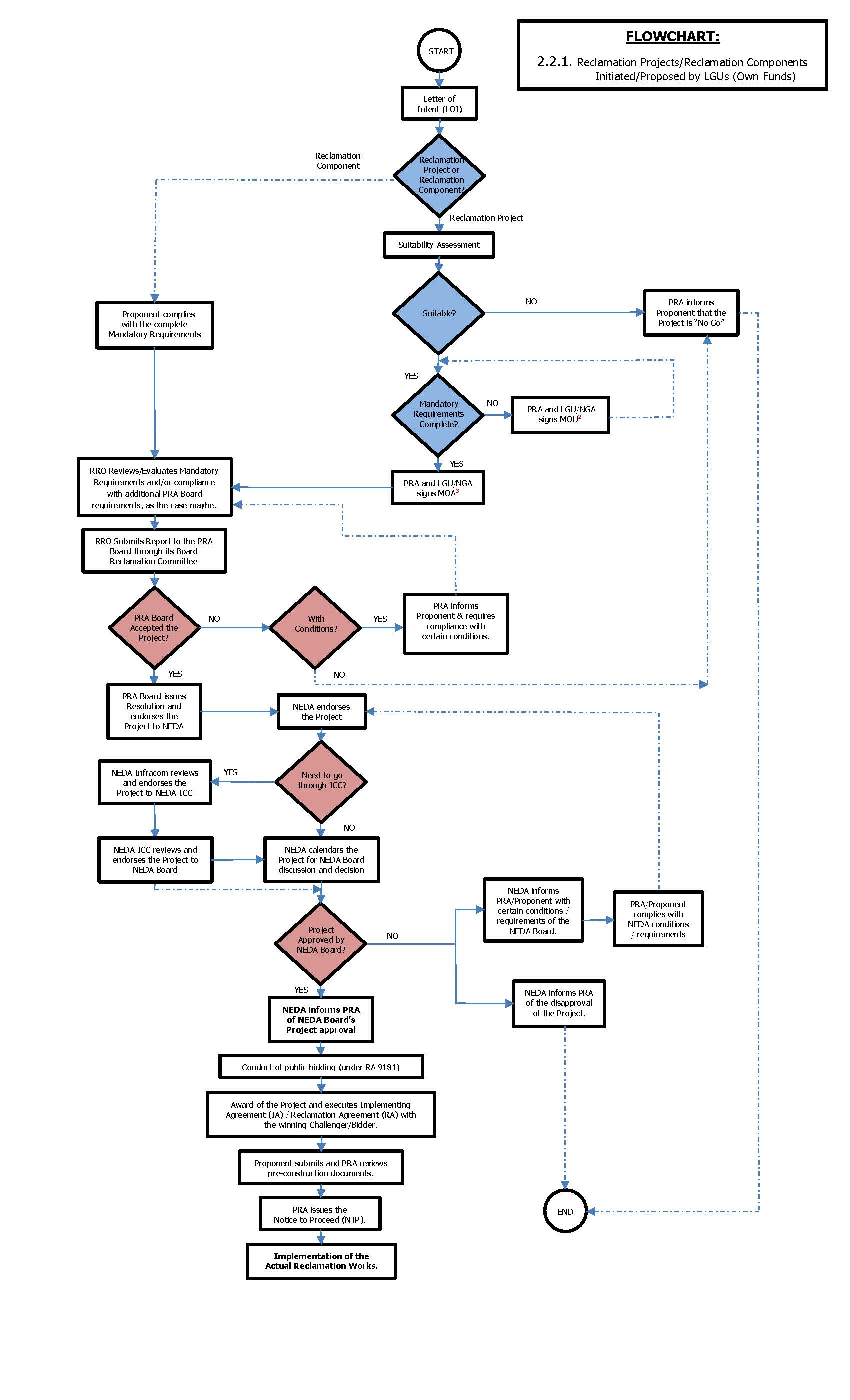 Flowchart2.2.1ReclamationProjects ReclamationComponentsInitiated ProposedByLGUsOwnFunds